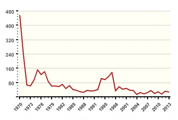 Robinson - Inset 2 - Chart 2 - Number of Terrorist Incidents in North America,1970-2013