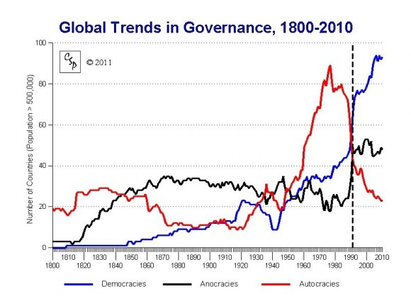Robinson - Inset 2 - Chart 3 - Global Trends in Governance, 1800-2010
