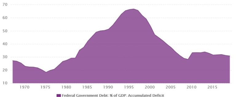 "Deficits and Debt: How Liberal tax and spend policy Created ""Generation Screwed"""