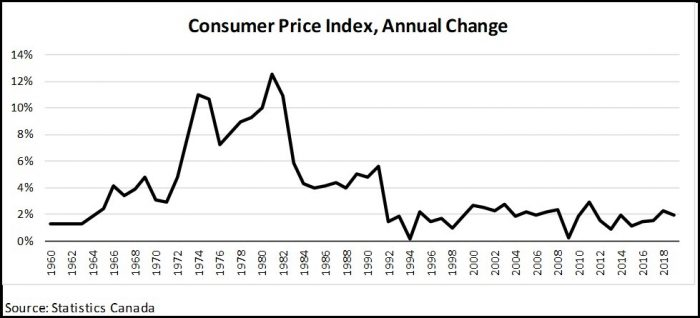 Canadian Consumer Price Index, the graph indicates the falling value in the face of mounting national debt and runaway deficits.