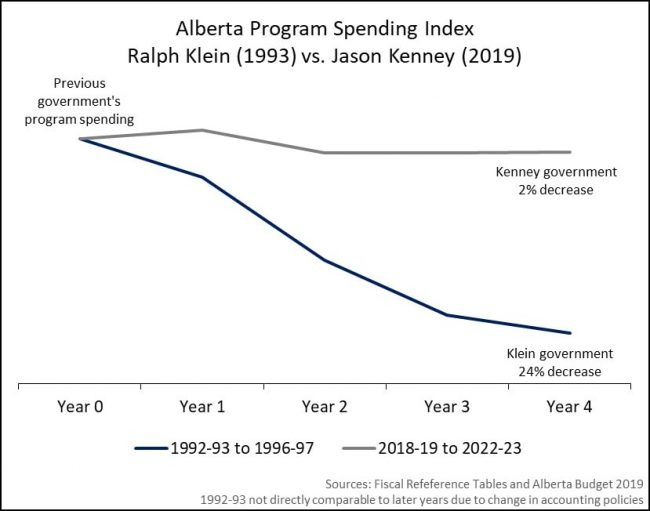 Alberta's Spending And Tax Cuts Are Eminently Sustainable 5