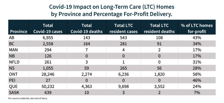 Chart examining the stats on Covid cases and deaths in nursing homes.